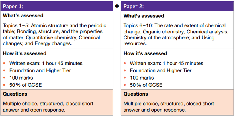 Ks4 chemistry thomas tallis science urtaz Choice Image